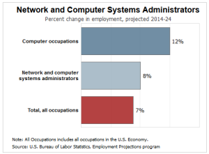 network and computer systems administrators job growth