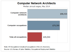Computer Network Architect Salary