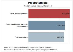 phlebotomist salary